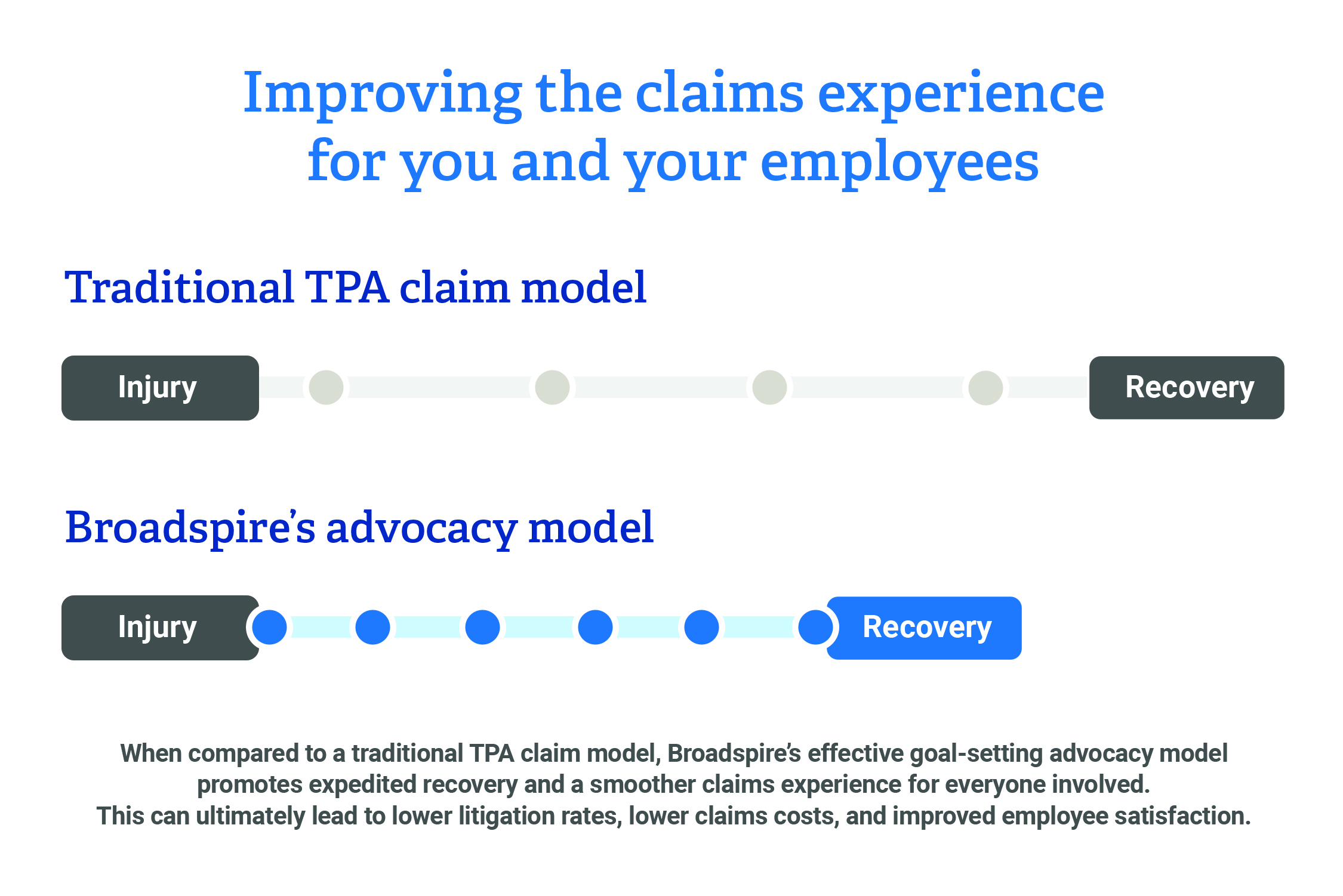 Traditional TPA claim model